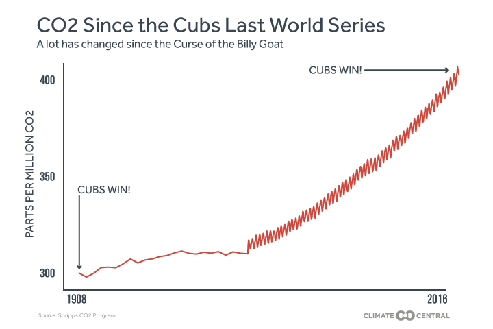 CO2 since the Cubs last won the World Series