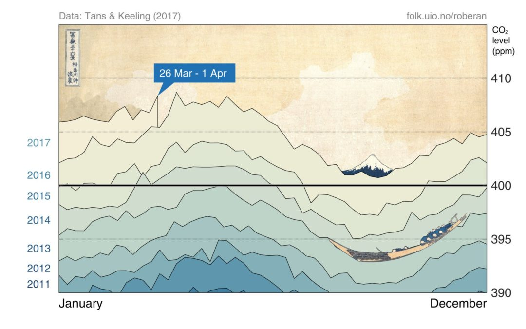 The Great Wave of CO2