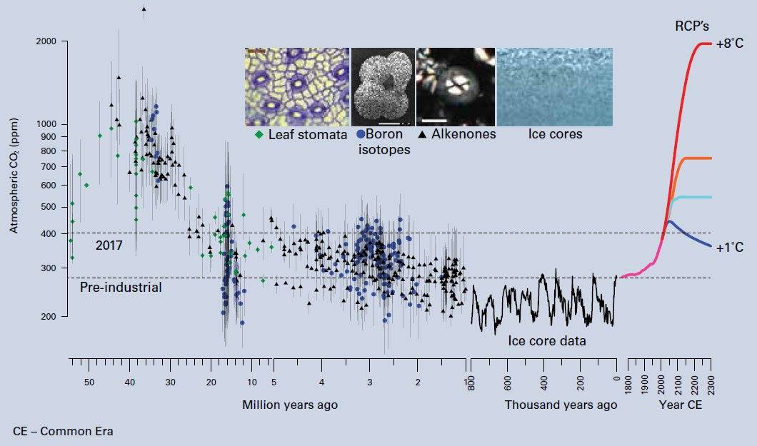 Measuring the history of CO2 in our atmosphere